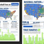 Major League Baseball on Facebook Infographic  Concept Development, Graphic Design